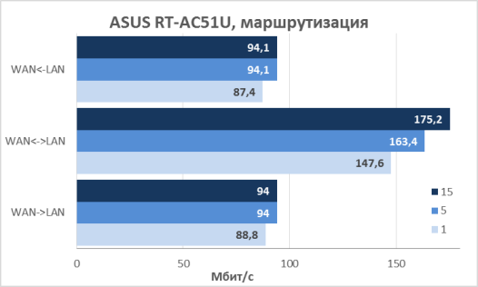 asus_rt-ac51u_test_02