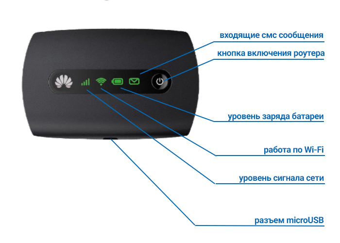 3G WiFi роутер Huawey E5251